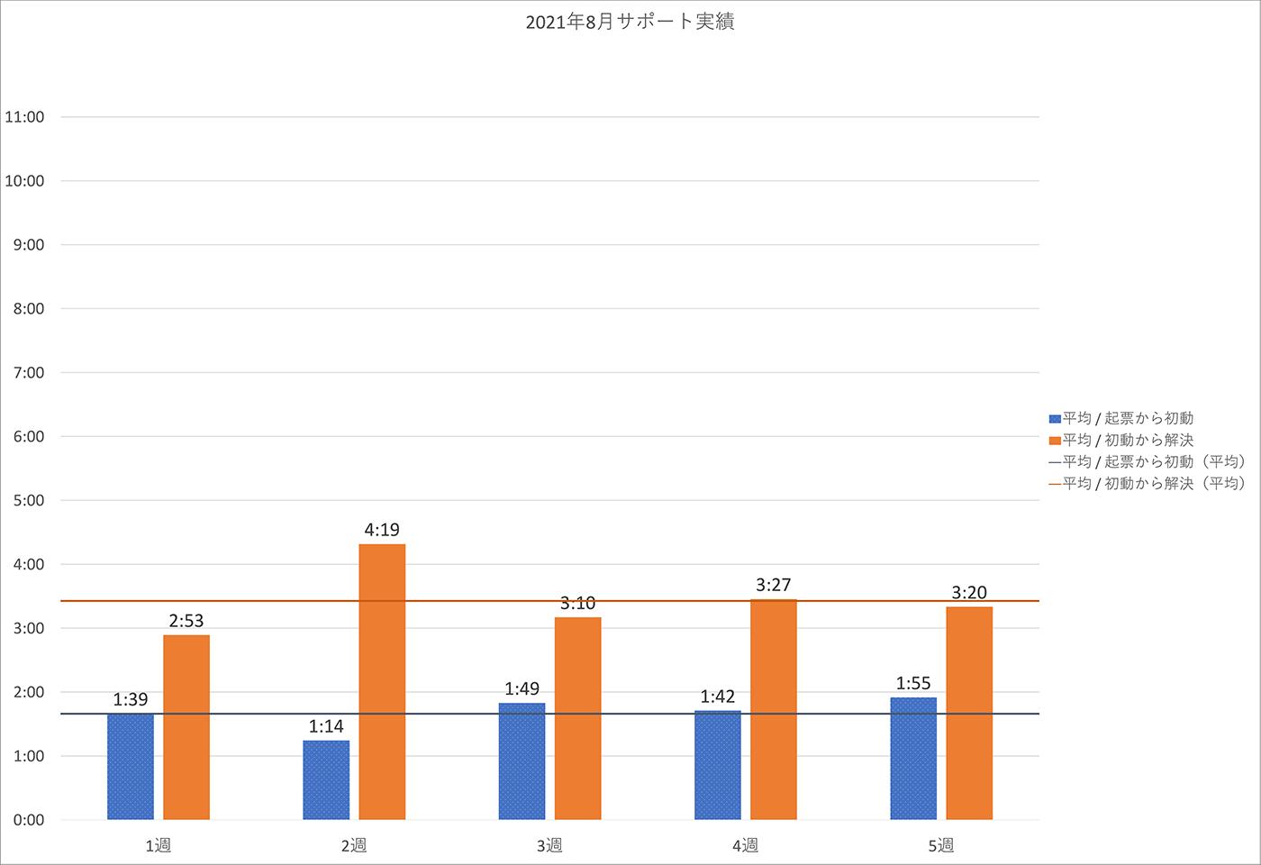 2021年8月の PowerCMS X サポート平均時間の週別棒グラフ。詳細は表を参照。
