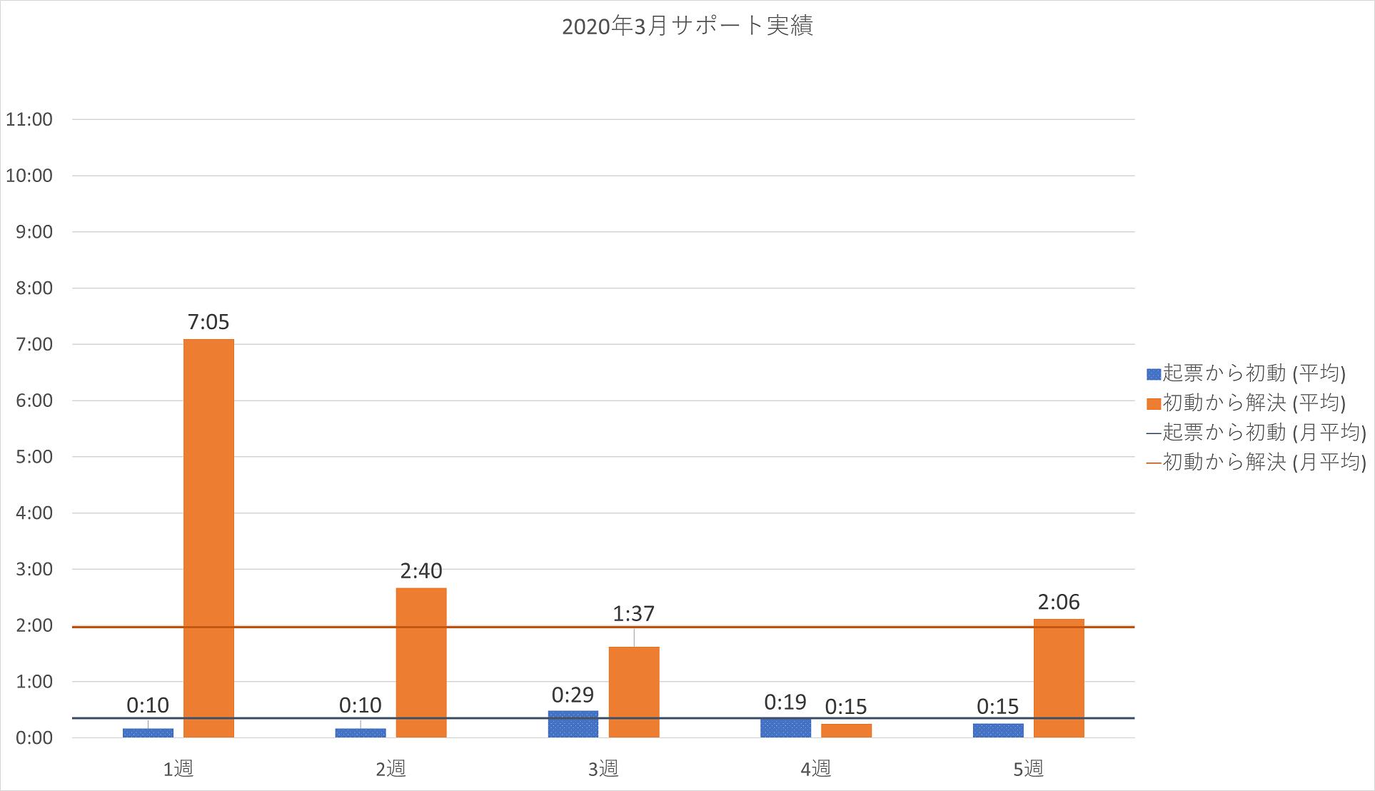 2020年3月の PowerCMS X サポート平均時間の週別棒グラフ。詳細は表を参照。