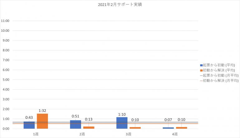 2021年2月の PowerCMS X サポート平均時間の週別棒グラフ。詳細は表を参照。