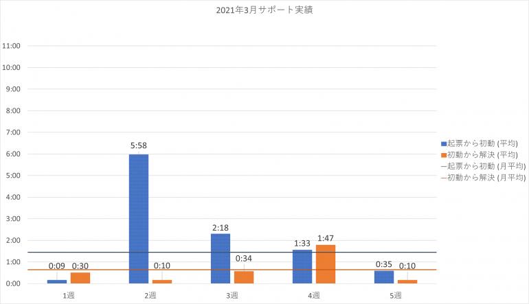 2021年3月の PowerCMS X サポート平均時間の週別棒グラフ。詳細は表を参照。