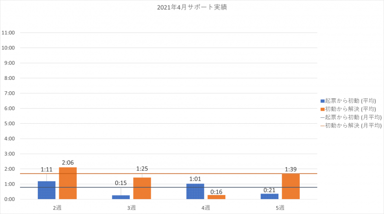 2021年4月の PowerCMS X サポート平均時間の週別棒グラフ。詳細は表を参照。