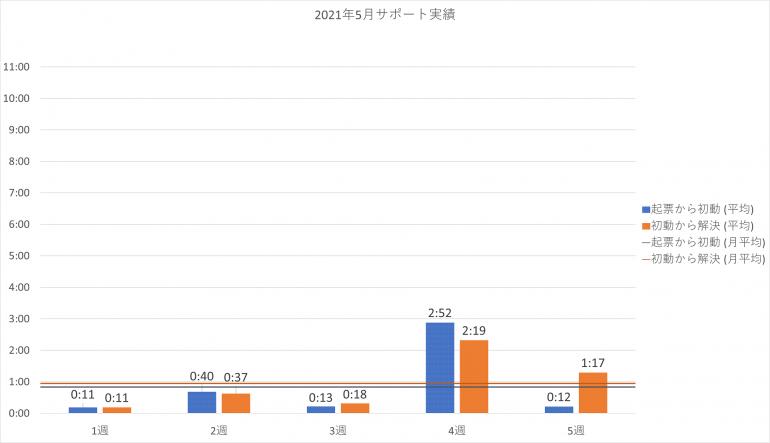 2021年5月の PowerCMS X サポート平均時間の週別棒グラフ。詳細は表を参照。