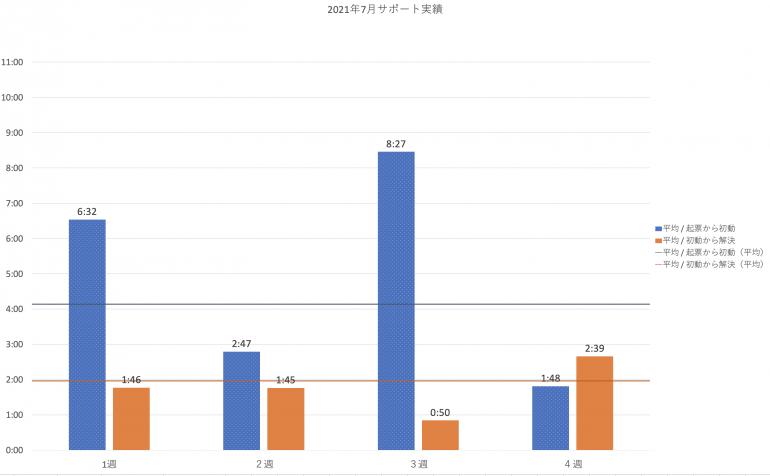 2021年7月の PowerCMS X サポート平均時間の週別棒グラフ。詳細は表を参照。