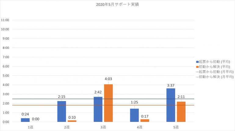 2020年5月の PowerCMS X サポート平均時間の週別棒グラフ。詳細は表を参照。