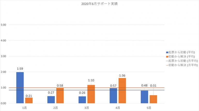 2020年6月の PowerCMS X サポート平均時間の週別棒グラフ。詳細は表を参照。