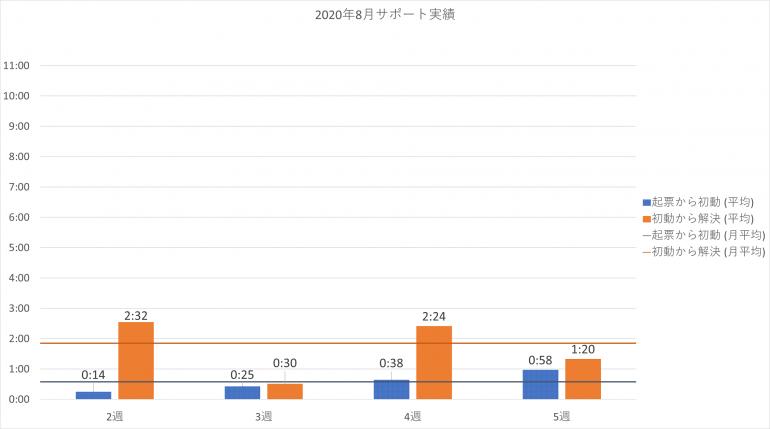 2020年8月の PowerCMS X サポート平均時間の週別棒グラフ。詳細は表を参照。