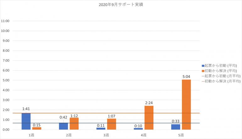 2020年9月の PowerCMS X サポート平均時間の週別棒グラフ。詳細は表を参照。