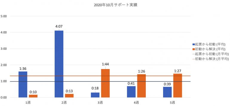 2020年10月の PowerCMS X サポート平均時間の週別棒グラフ。詳細は表を参照。