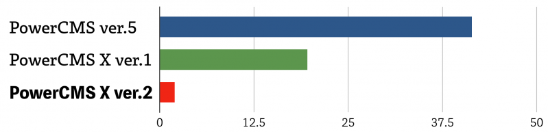 横棒グラフ: CMS の再構築処理時間の比較結果。 PowerCMS 5 は41.4秒、 PowerCMS X 1 は19.6秒、PowerCMS X 2 は2秒。従来製品に比べて、 PowerCMS X 2 は20倍速く処理を完了している。