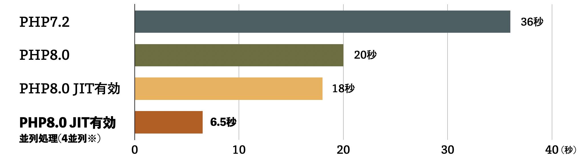グラフ:PHP7.2 36秒平均、PHP8.0 JIT OFF 20秒平均、PHP8.0 JIT ON 18秒平均、PHP8.0 JIT ON 並列処理有効化(4並列) 6.5秒平均