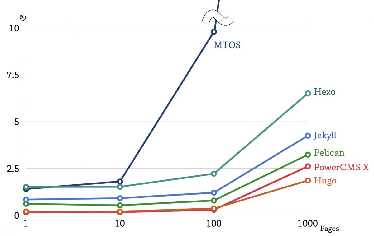 静的ファイルジェネレーター/CMSによる再構築計測結果のグラフ